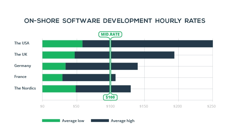 on-shore-software-development-rates-stats