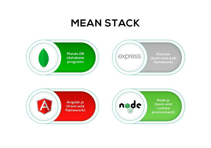 meanjs-technology-stack-explained