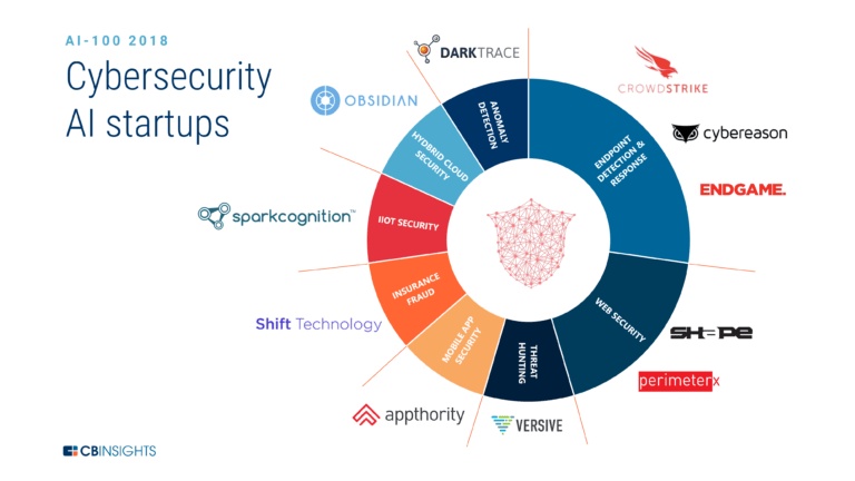 cybersecurity-ai-startups