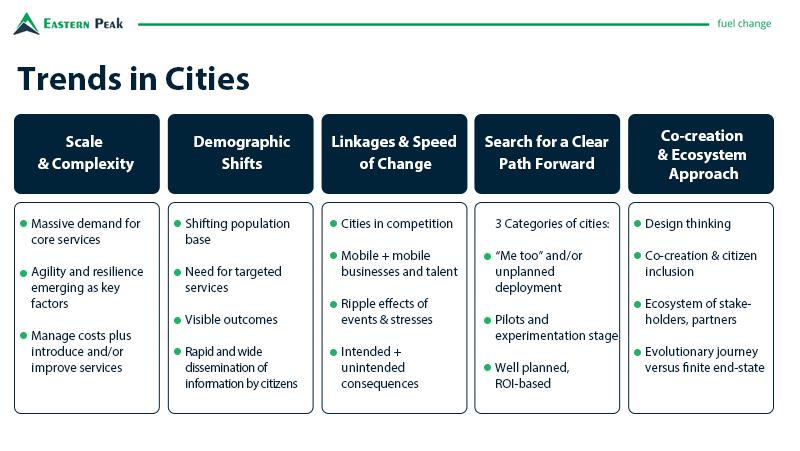 trends-in-cities