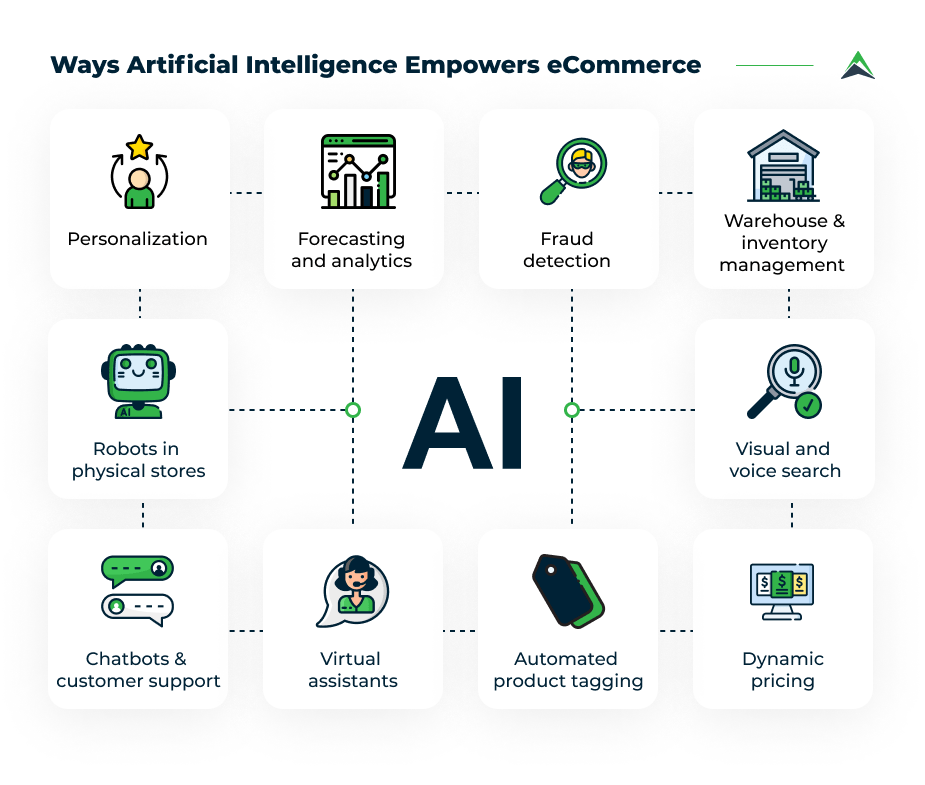 artificial-intelligence-in-eCommerce